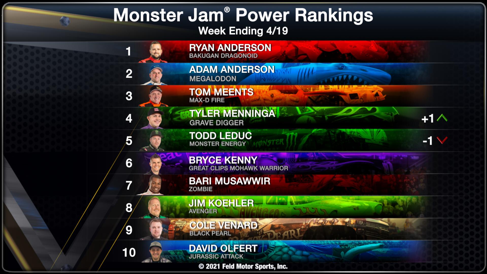 Power Rankings - Week Ending 04/19/21