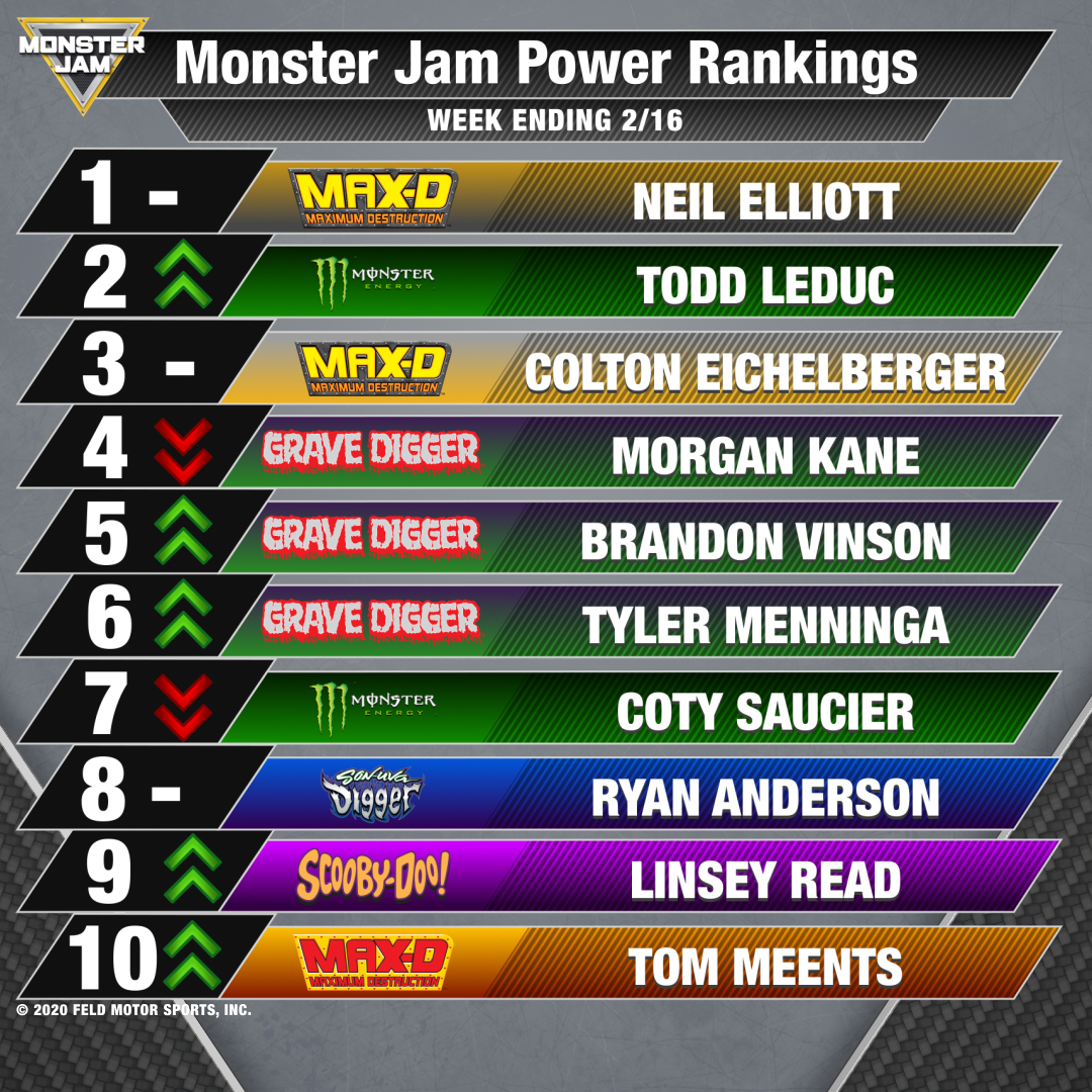Power Rankings Feb 19