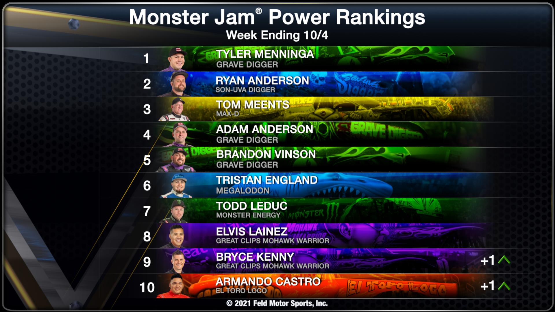 Power Rankings - Week Ending 10/4/2021