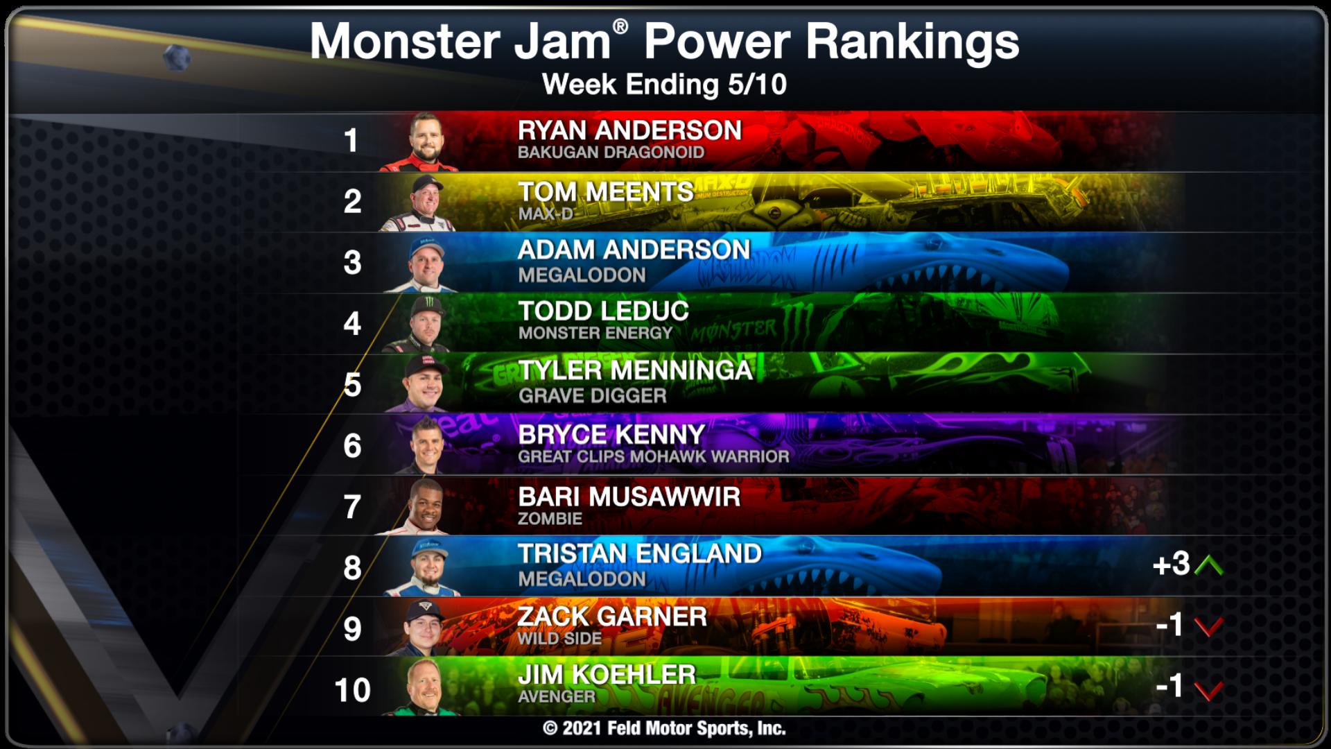 monster jam power ranking chart