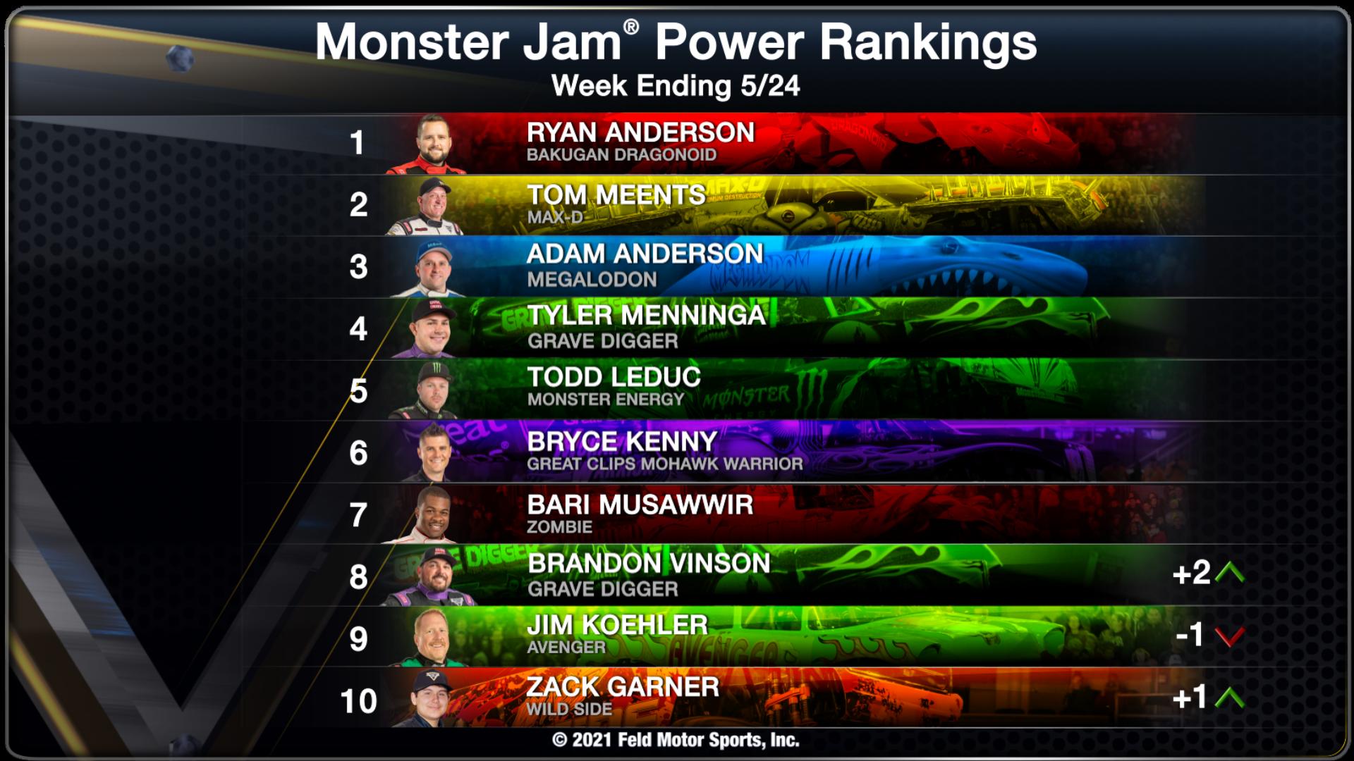 Power Rankings - Week Ending 05/24/21