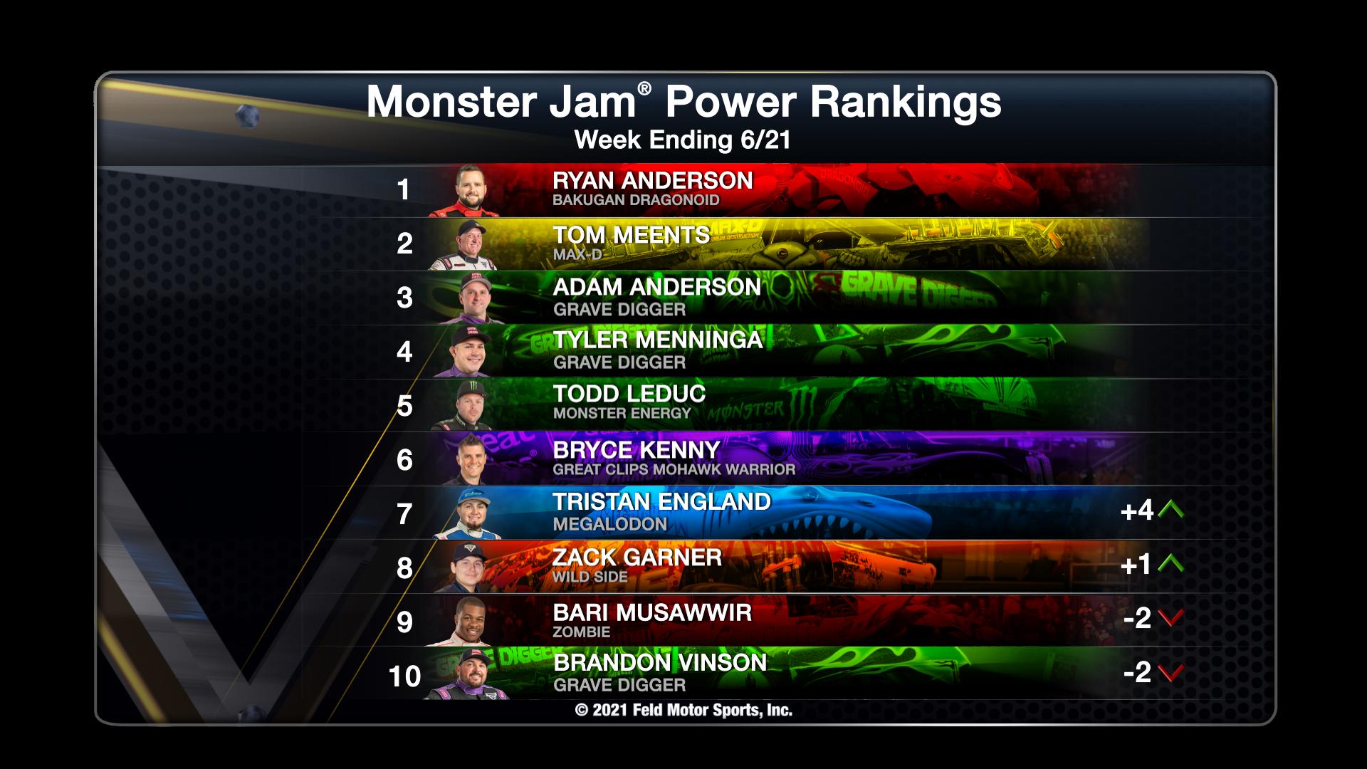 Power Rankings - Week Ending 06/21/21