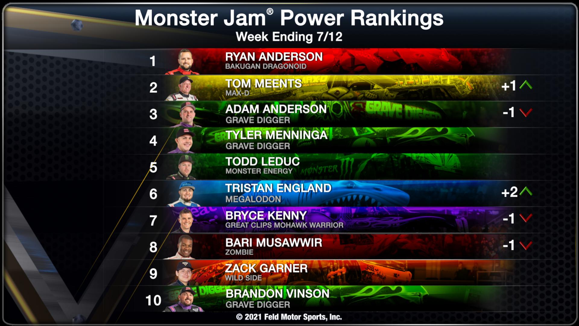 Power Rankings - Week Ending 07/12/21