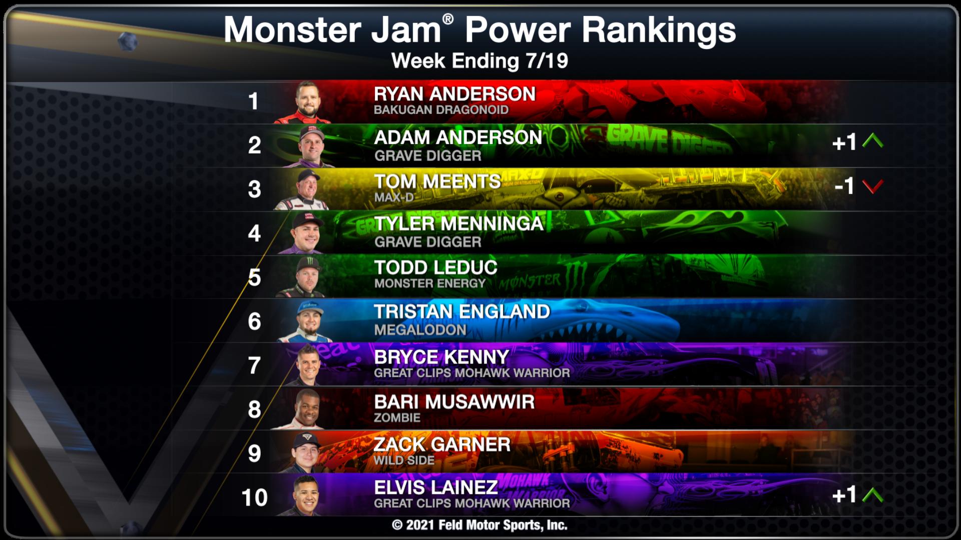 Power Rankings - Week Ending 07/19/21