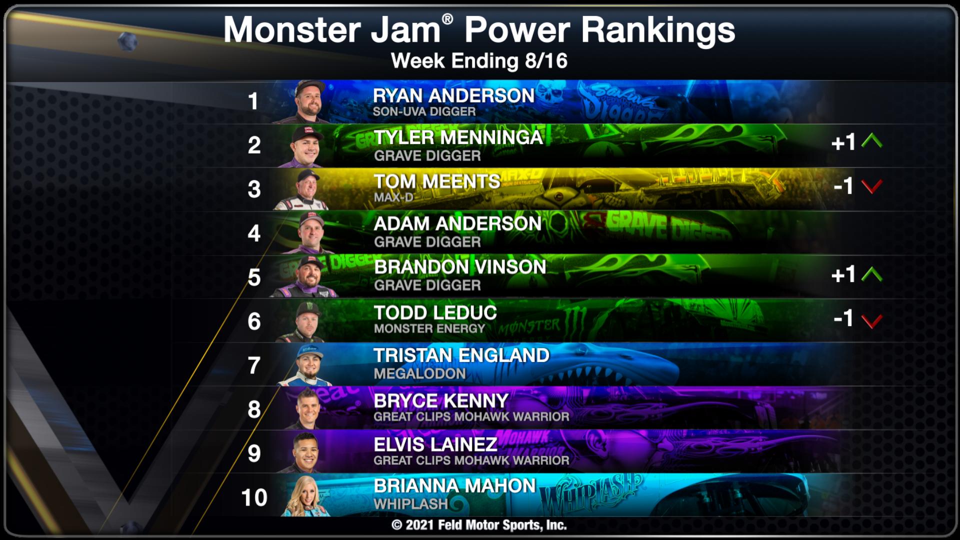 Power Rankings - Week Ending 08/16/2021