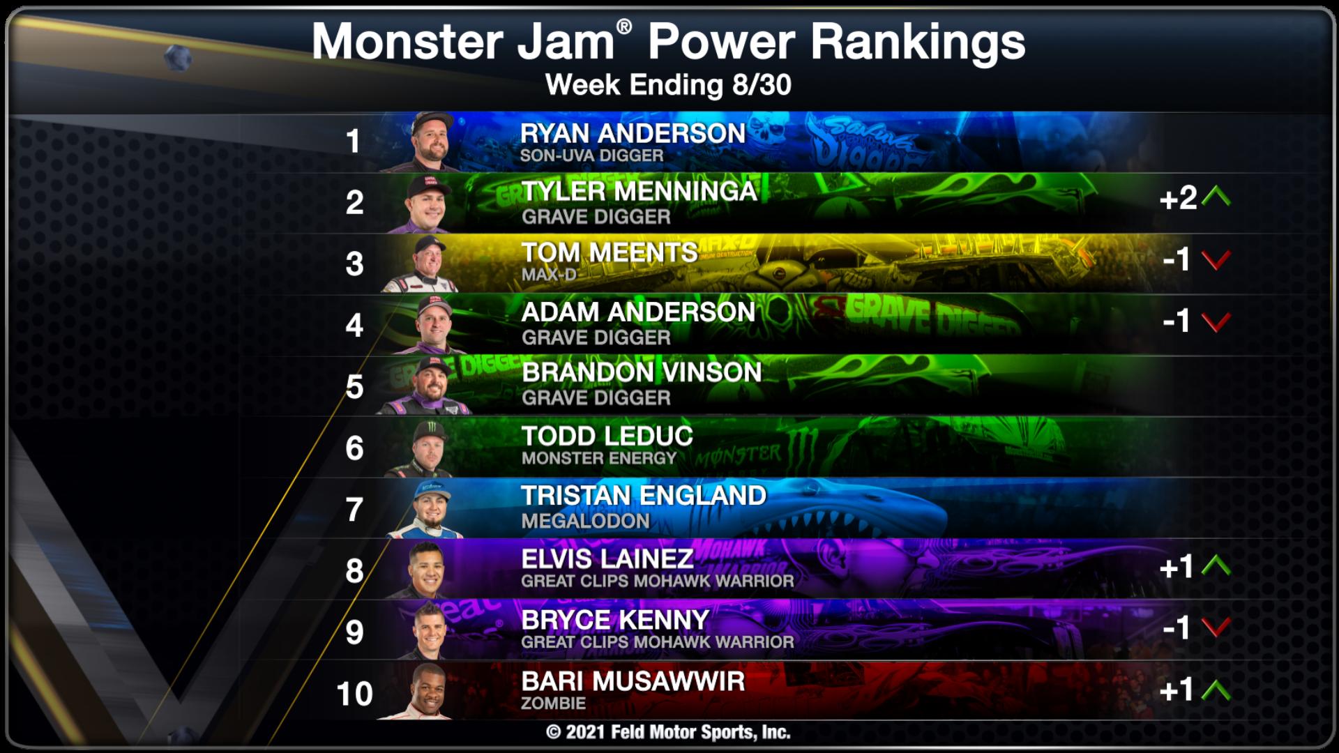 Power Rankings - Week Ending 08/30/2021
