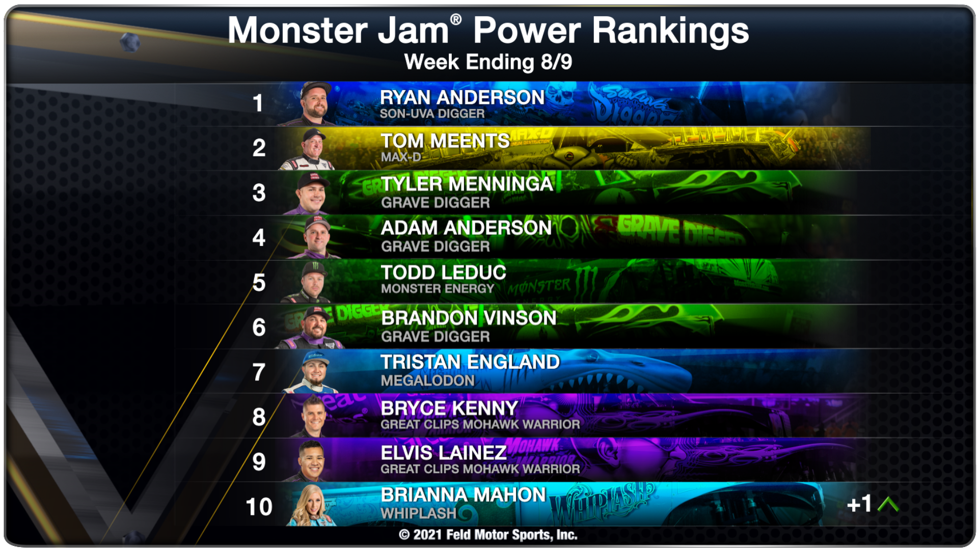 Power Rankings - Week Ending 08/09/2021