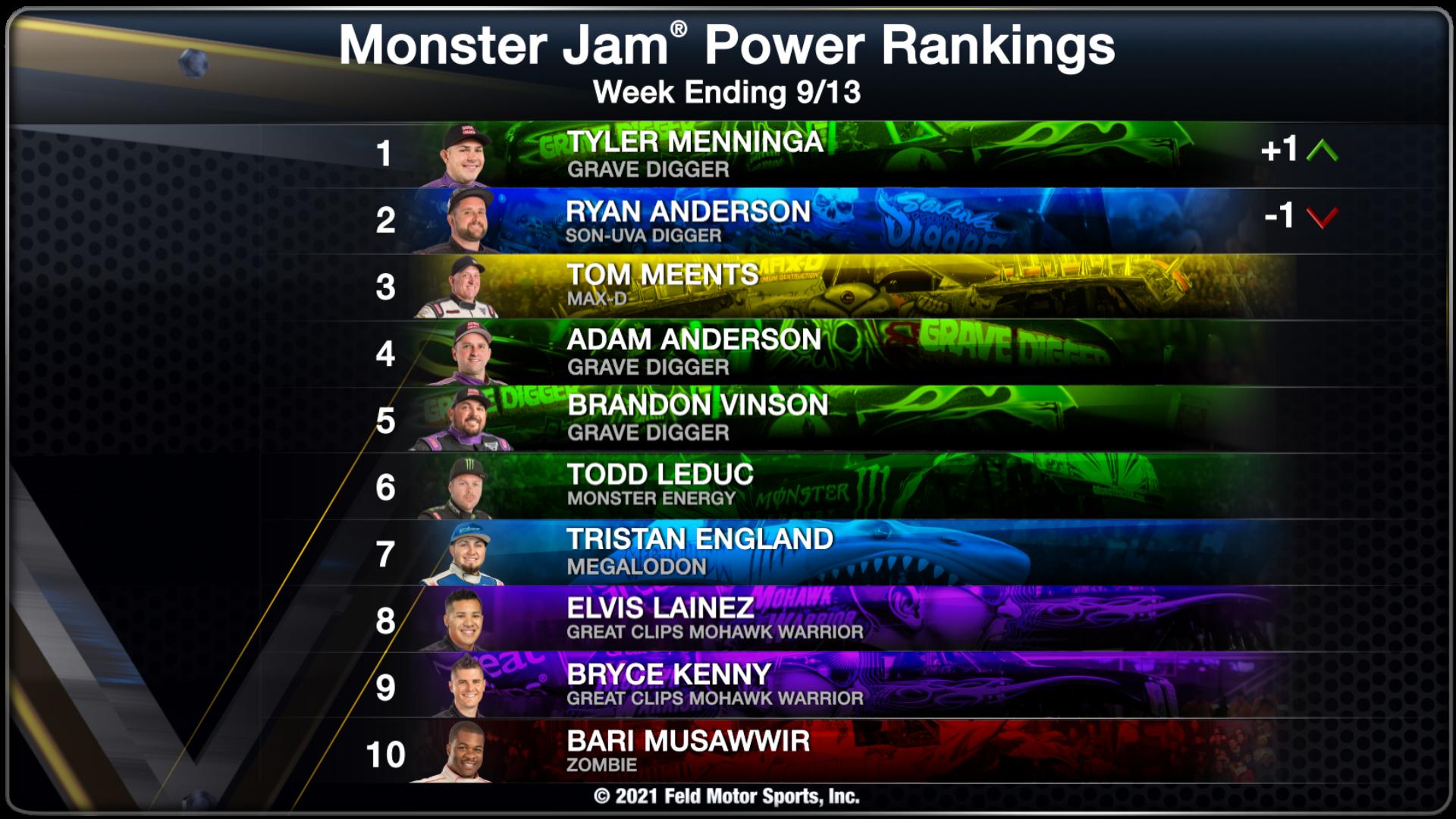 Power Rankings - Week Ending 09/13/2021