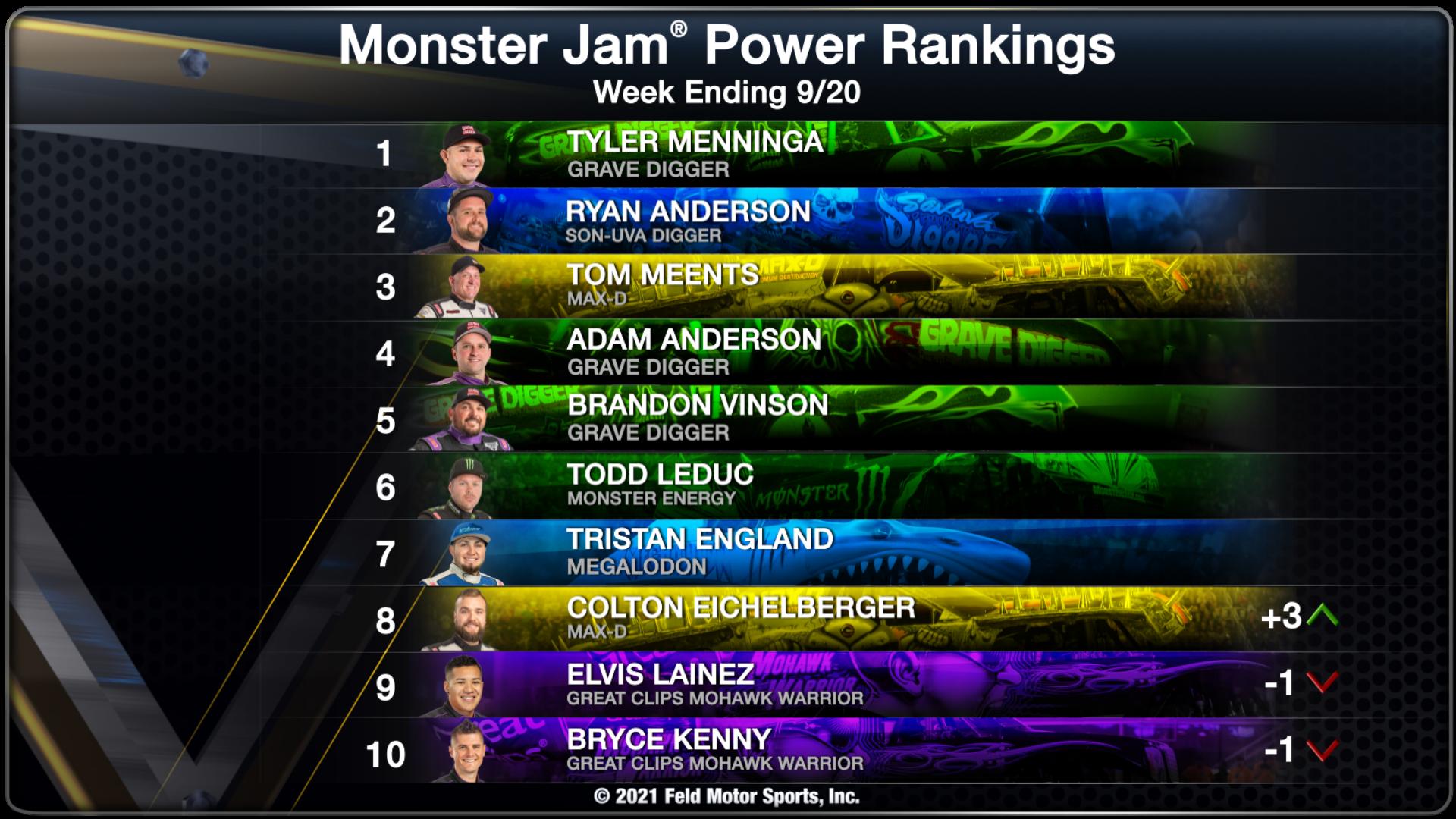 Power Rankings - Week Ending 09/20/21