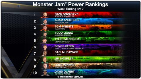 Power Rankings - Week Ending 04/12/21