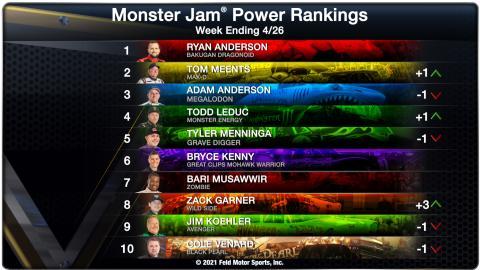 Power Rankings - Week Ending 04/26/21