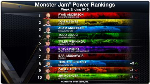 Power Rankings - Week Ending 05/10/21