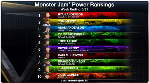 Power Rankings - Week Ending 05/31/21