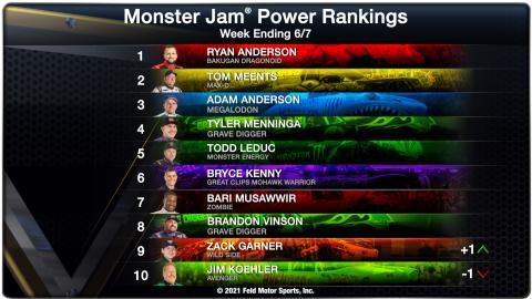Power Rankings June 7