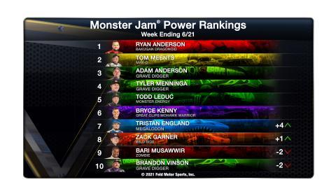 Power Rankings June 21