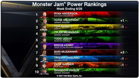 Power Rankings - Week Ending 06/28/21