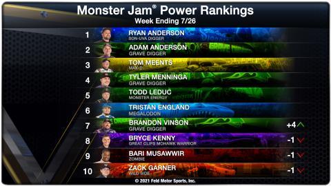 Power Rankings - Week Ending 07/26/21