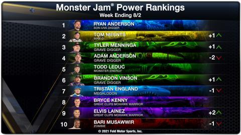 Power Rankings - Week Ending 08/02/2021