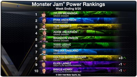 Power Rankings - Week Ending 09/20/2021
